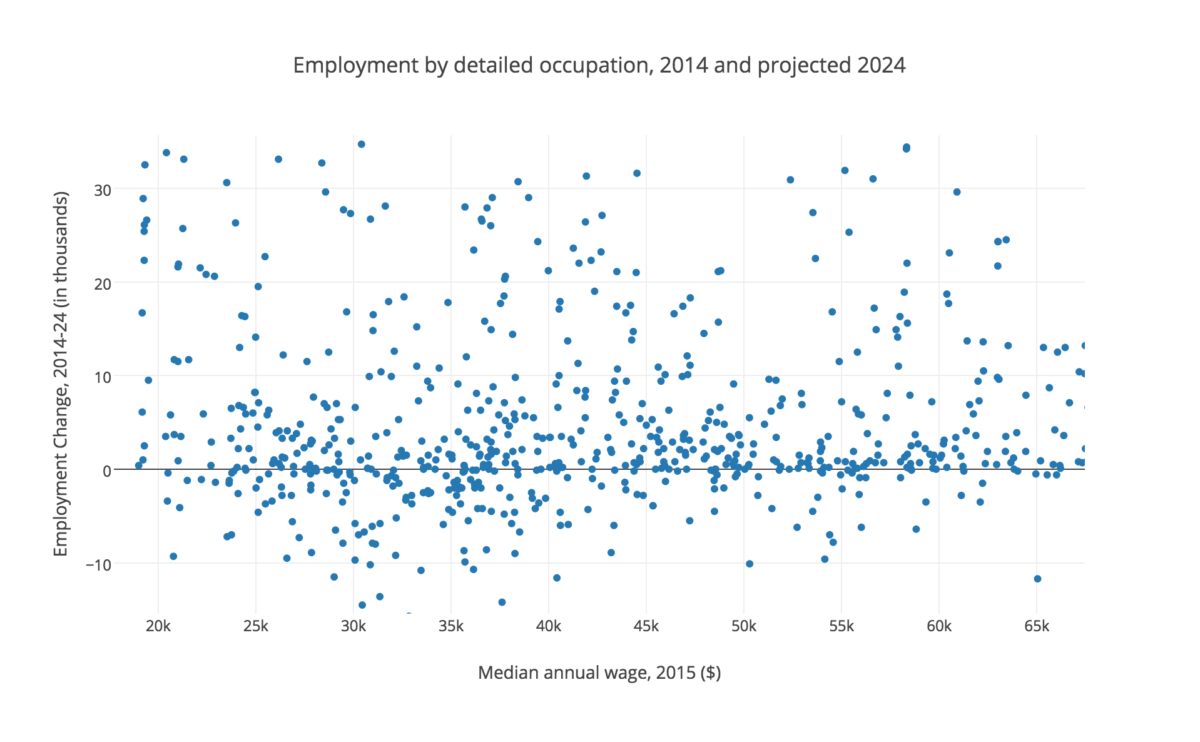 portfolio tags data visualization libby falck interactive data visualization employment 2014 2024